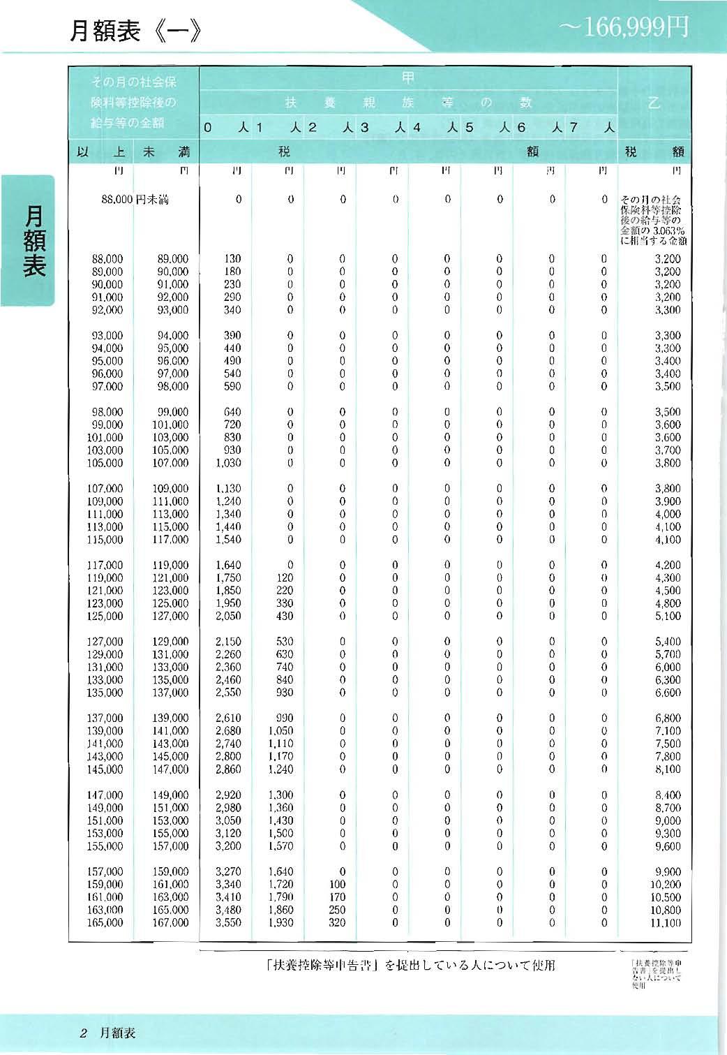 表 月額 源泉 所得税
